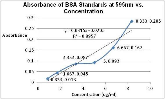 Experimental Biological Chemistry - September 14th 2011..jpg