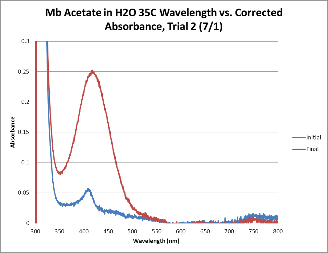 Mb Acetate OPD H2O2 H2O 35C GRAPH Trial2.png