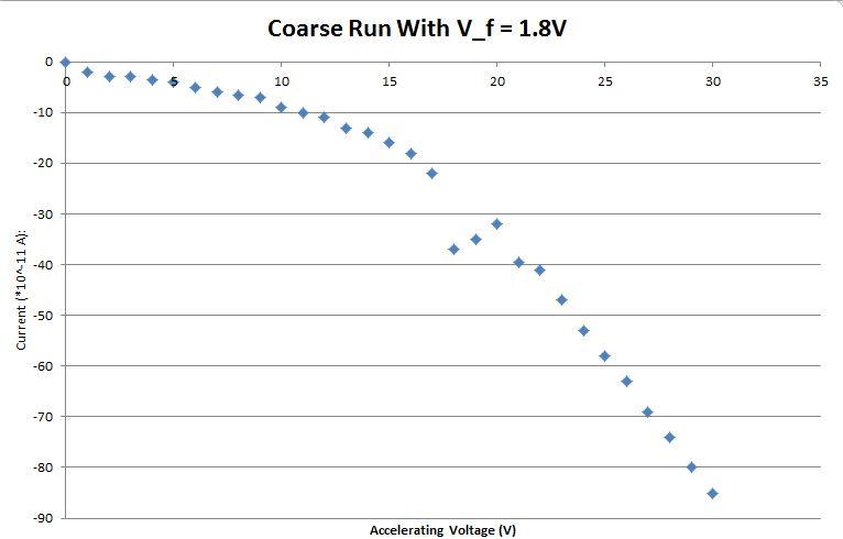 File:Sebastian Coarse Run With V f (1.8V).JPG
