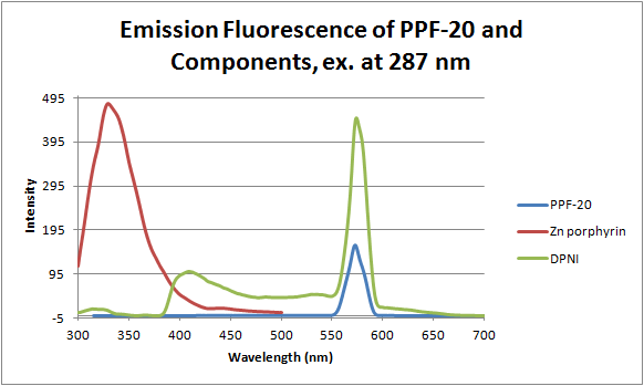 12-06-14 fluorescence of PPF20 and components.png