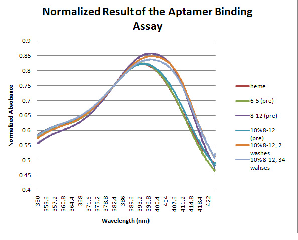 File:20.109-Normalized Result of the Aptamer Binding Assay.jpg