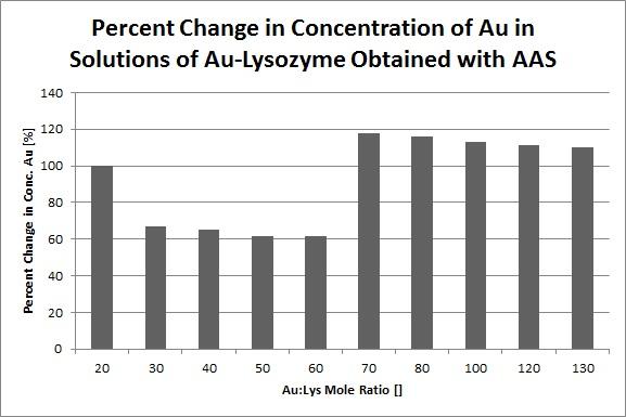 AAS Percent Change Au.jpg