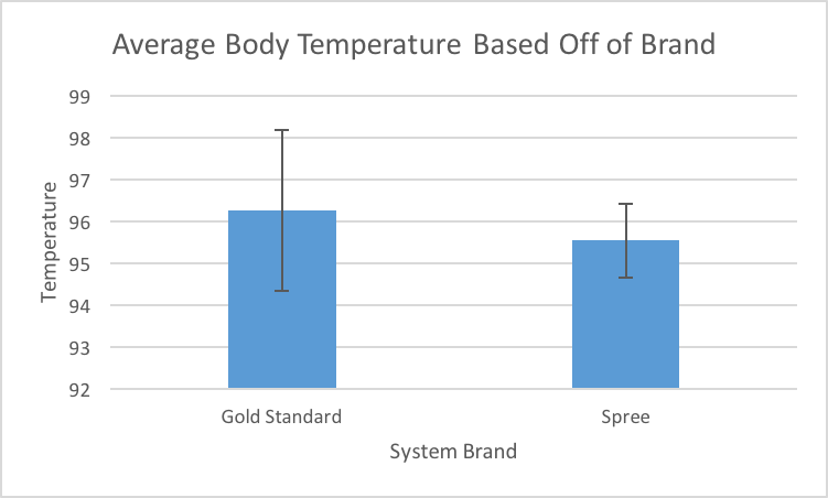File:Average Temperature Chart.png