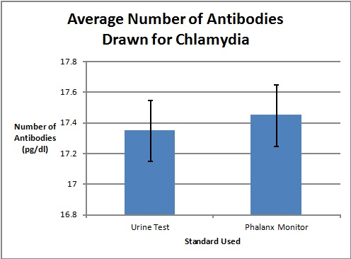 ChlamydiaDataGraph.jpg