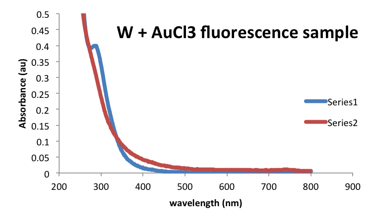 File:20160923 mrh WAuCl3flsamples UVVis.png