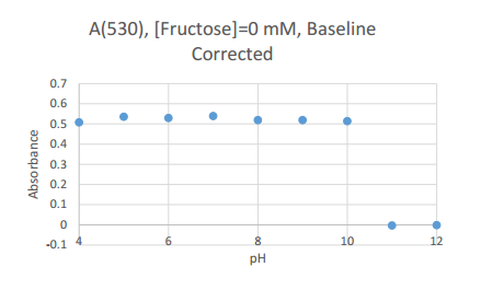 File:2016831 fructose0 corrected scatter.PNG