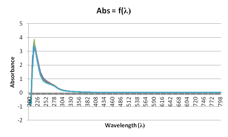 File:27sept - Absorbance =f(wavelength).png