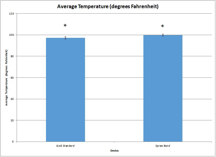 File:BME Group 15 Lab 3A temperature graph updated.JPG
