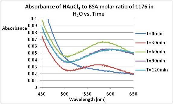 Experimental Biological Chemistry - August 2011....jpg
