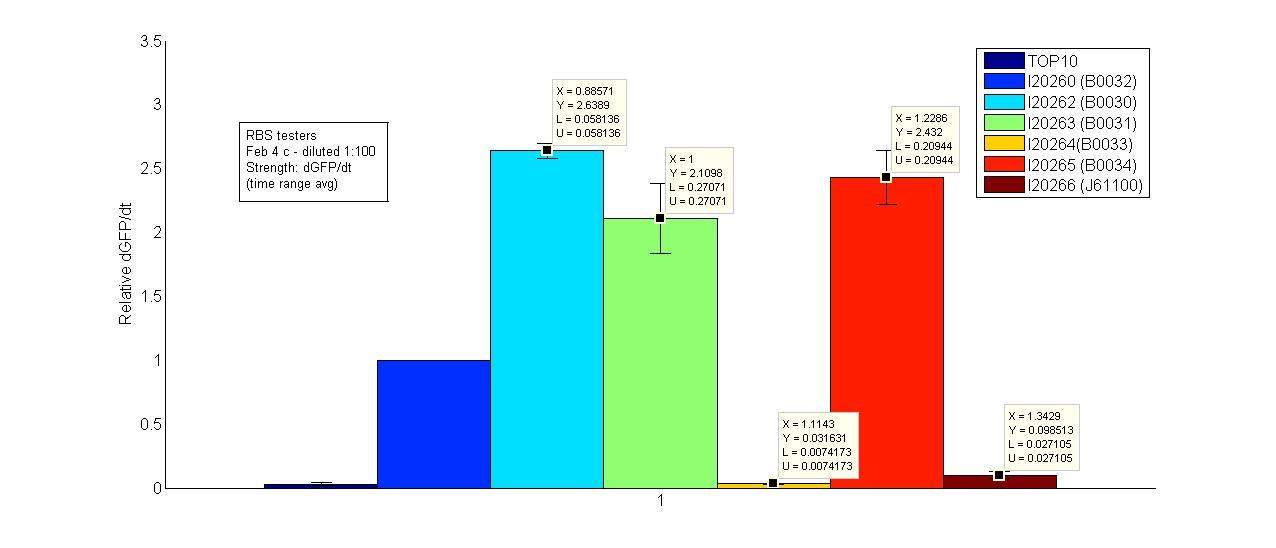 File:GFP RBS relative dgfp 080204c.jpg