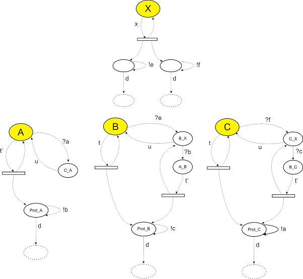 Graphical SPi Representation