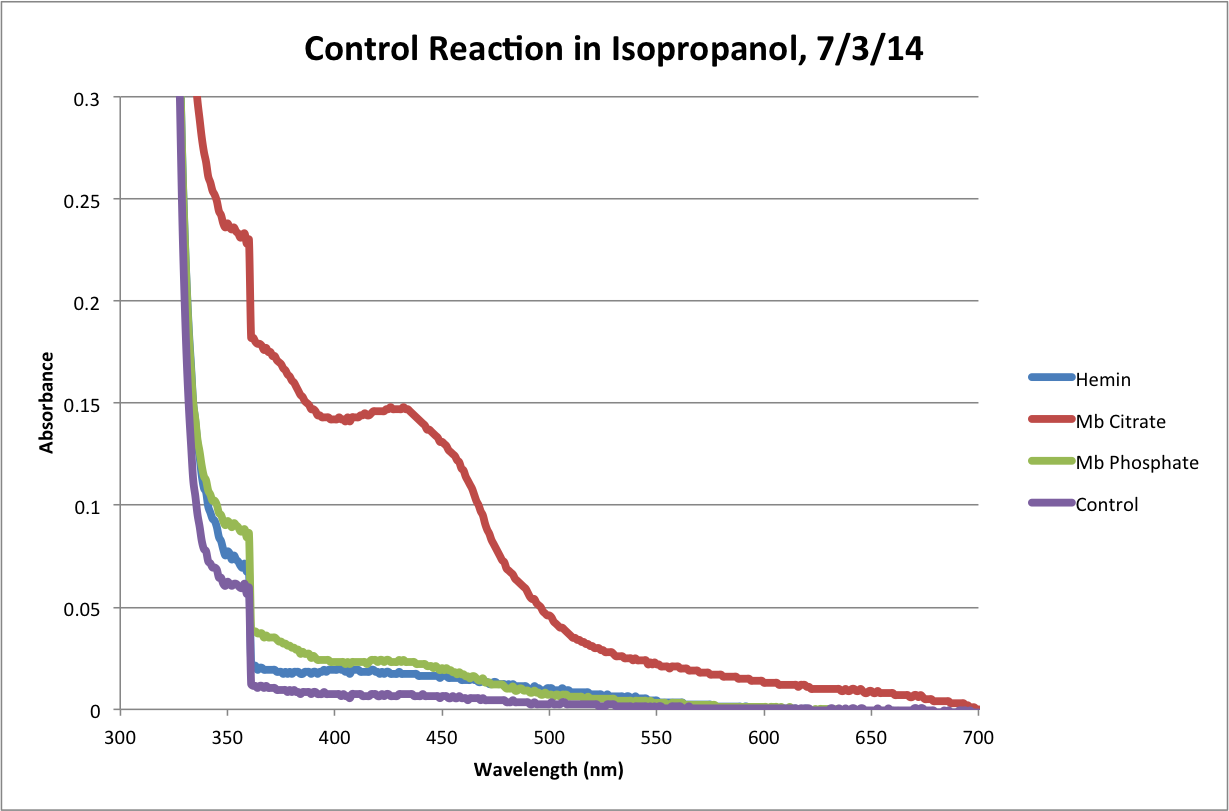 IsOH Control Reaction 120Min Chart.png