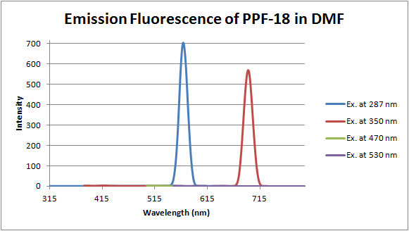 File:12-06-19 fluorescence of PPF-18 in DMF.png