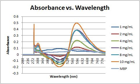 absorbance and wavelength relationship