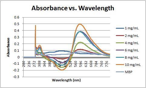 File:Absorbance vs wavelength 9-13-11.jpg