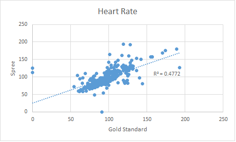 BMEGroup9HeartRateScatterPlotGraph.png