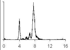 File:DNAHistogram.jpg