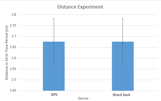 File:Distance Graph.png