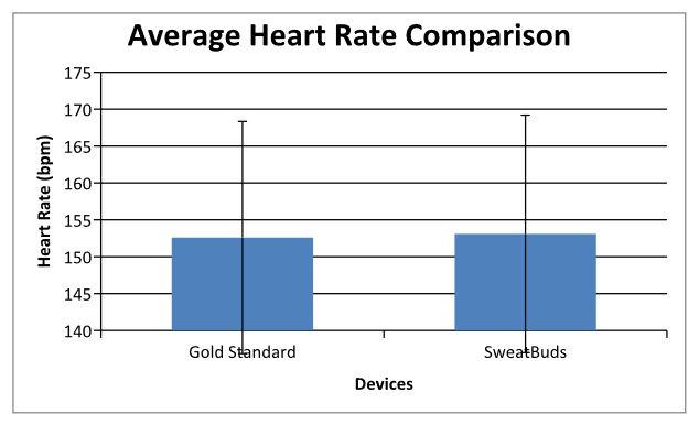 File:Heartratecorrelationgraph1.jpg