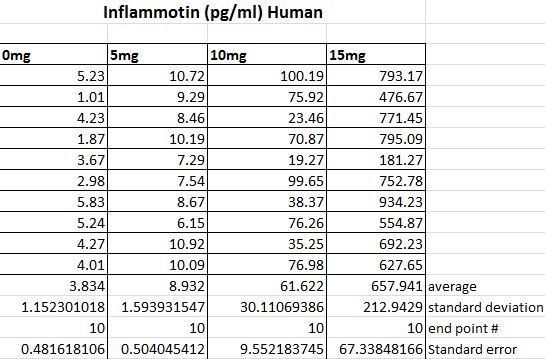 File:Human data chart.JPG