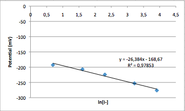 I calibration curve 281014.png