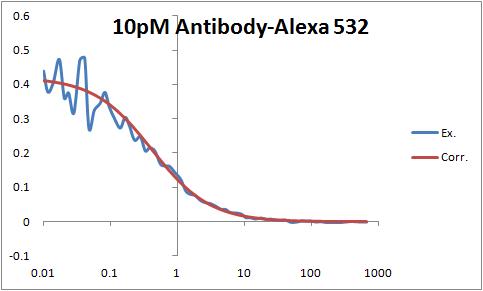 10pM Antibody-Alexa 532 pic2.png