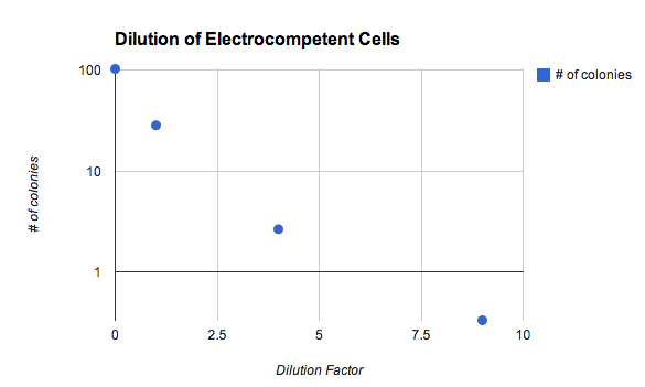 File:2012 11 electroporation - number of colonies versus competent cell density.jpg