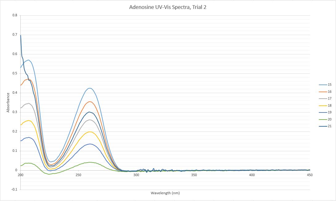 CHEM571 cmj 09.04.13 UVVis Adenosine 2.png