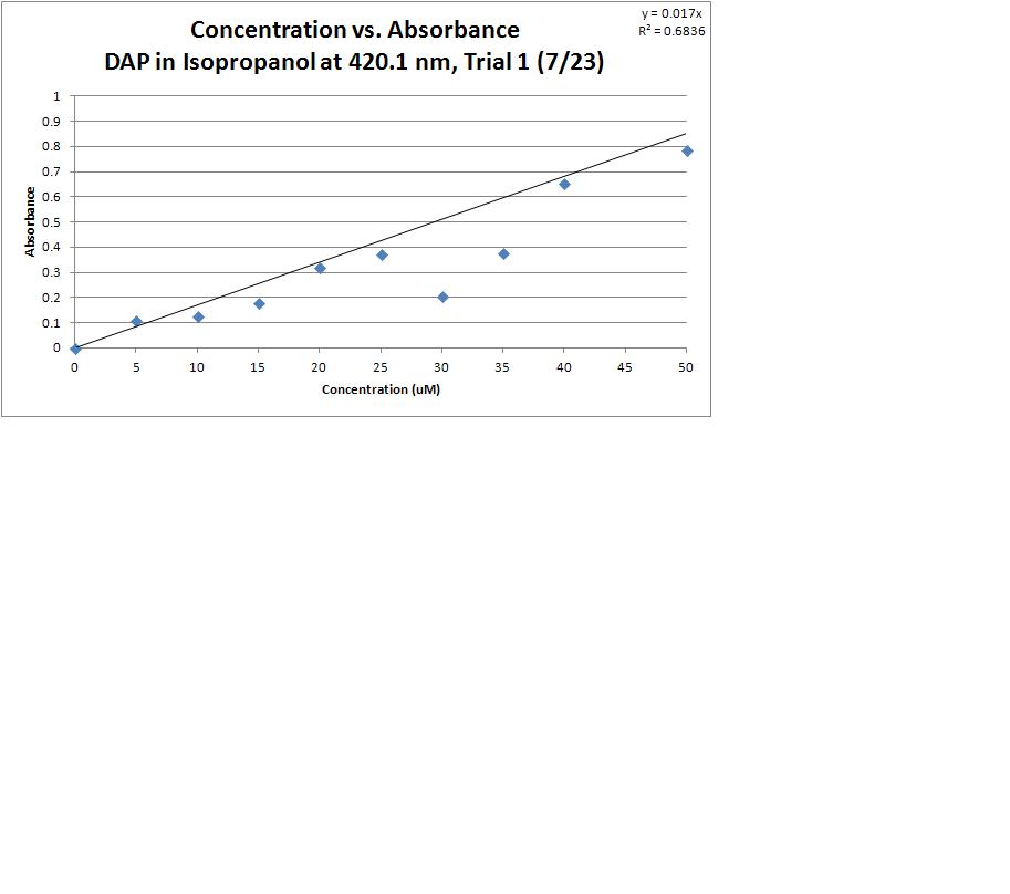 DAP Isopropanol T1 GRAPH.PNG