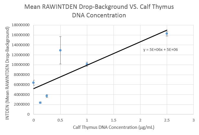 File:Lab 5 Calibration Curve.PNG
