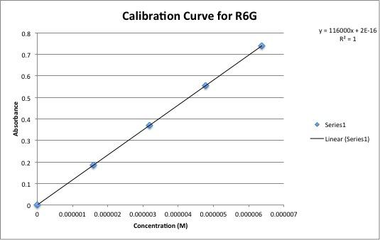 R6G calibration curve.jpg