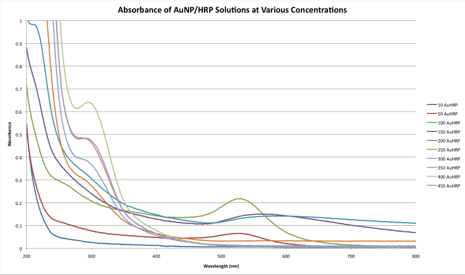 UVvis of AUHRP .png