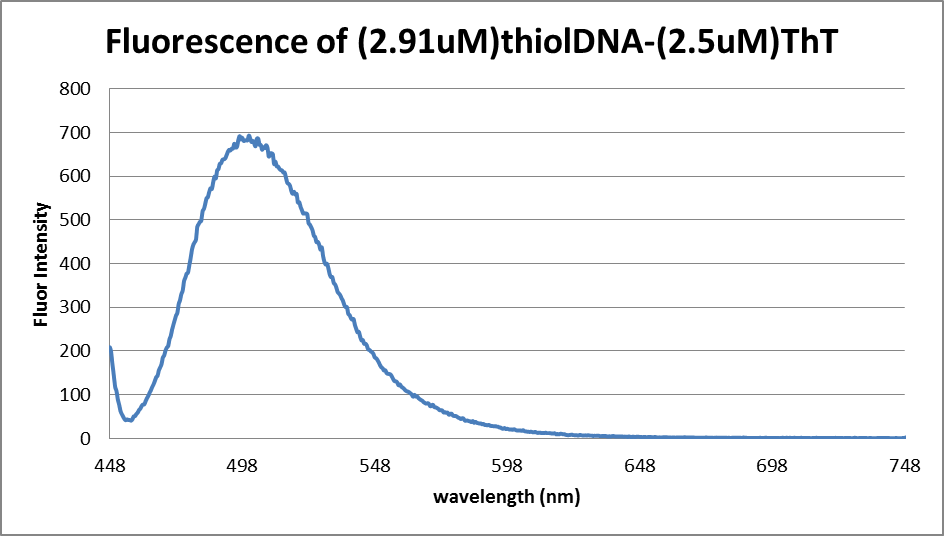 4.23.13 florescence DNA and ThT.png