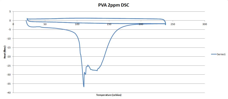 PVA 2ppm DSC graph.PNG