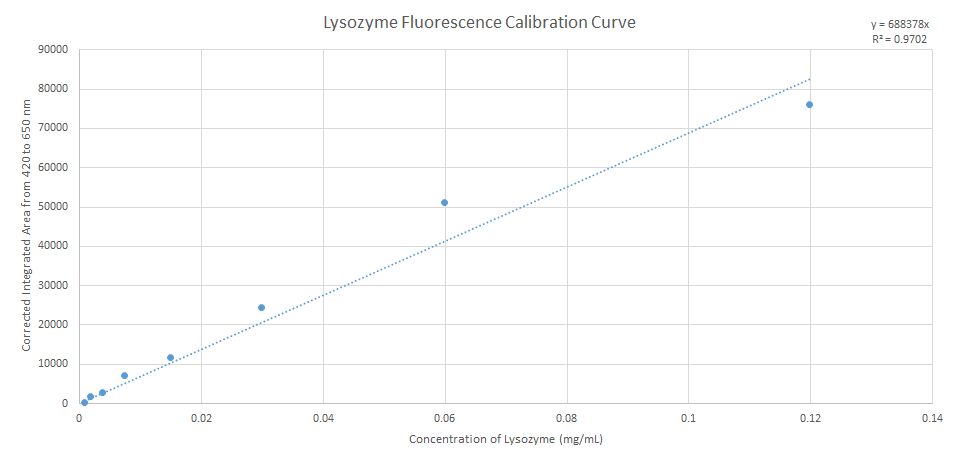 2015 10 7 Lysozyme Fluorescence Calibration Curve of Proteinase K.png