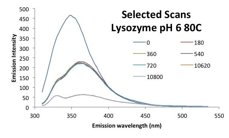 File:20160930 mrh LysozymepH6 scans.png