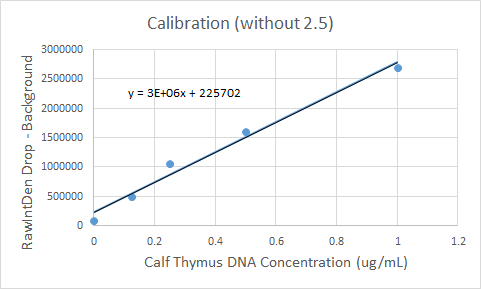 File:Calibration without 2.5 BME100gr15.png