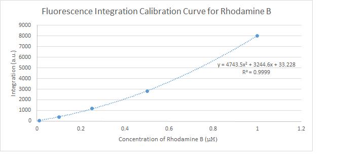 Rhodamine B Calibration Curve.png