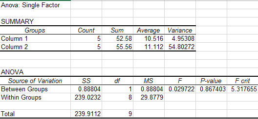 File:Snippet p value rat.PNG