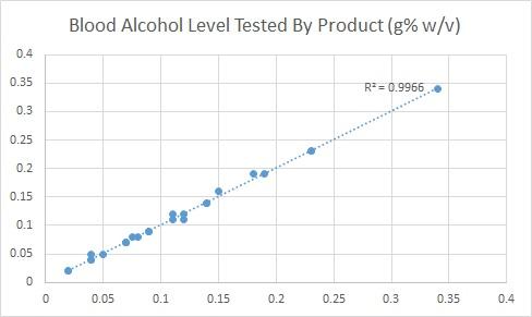 BAC Level Line Graph.jpg