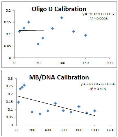 FCS data 2013 0701 OD, MB-DNA calibrations.PNG