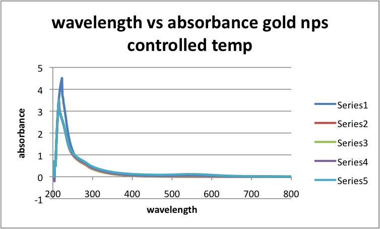 GoldNPsCorrectConcentration.png