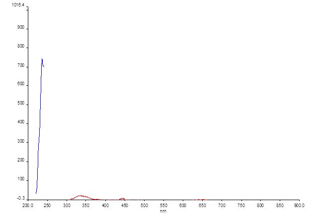 12-06-13 fluorescence zn porphyrin ex 220.png
