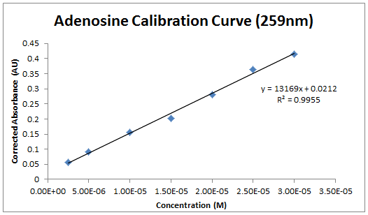 2013 0903 adenosine calibration.PNG