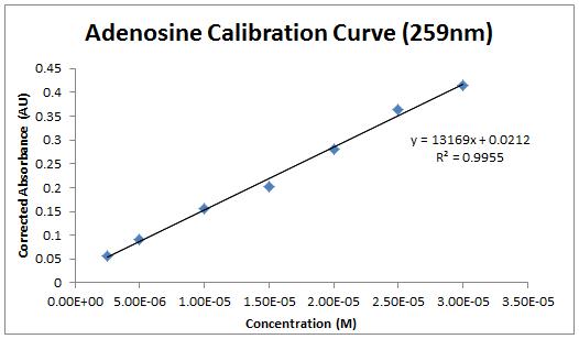 2013 0903 adenosine calibration.PNG