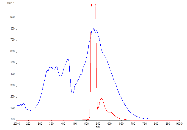 6-13-12 fluorescence MB + complement.png