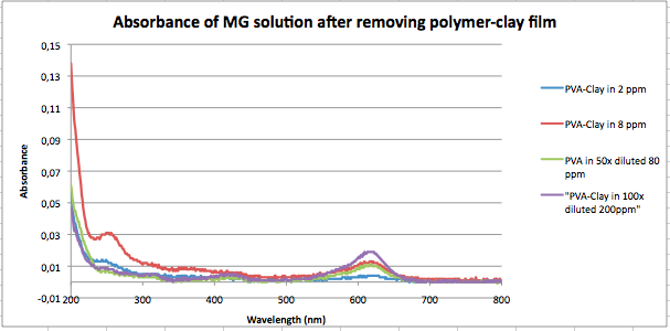 Absorbance of MG without PVA fil 050914.png