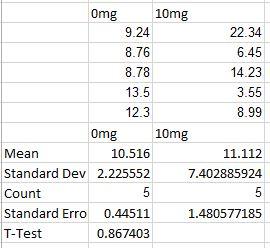 Rat Data