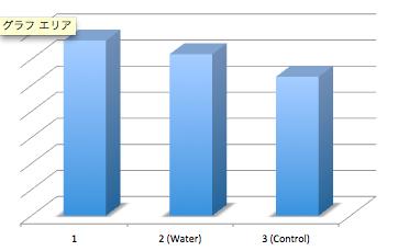 File:Biomod-2012-UTokyo-UT-Hongo Fixing on microfluidics (graph).jpg
