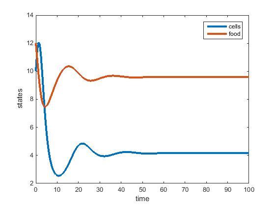 File:Chemostat Model.jpg
